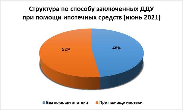 Июнь охладил спрос на квартиры в новостройках Ростова: число ДДУ продолжает сокращаться - фото 5