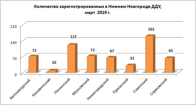 В марте в Нижегородской области зарегистрирован 681 договор участия в долевом строительстве  - фото 2