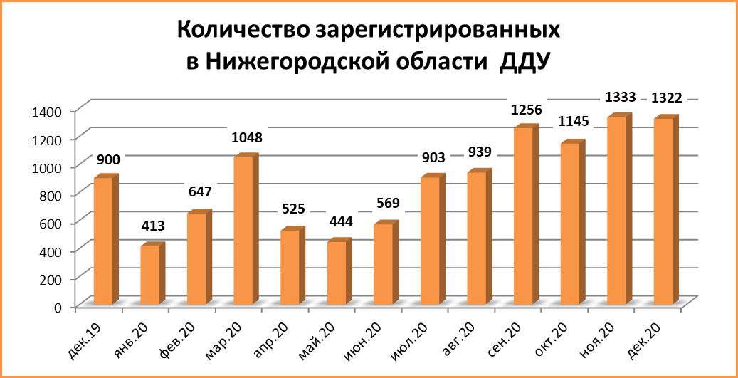 Количество сделок с ДДУ в Нижегородской области снизилось перед Новым годом - фото 2