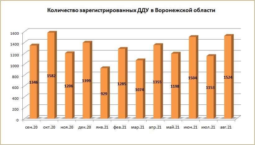В августе текущего года в Воронежской области вновь возросло количество ДДУ - фото 2